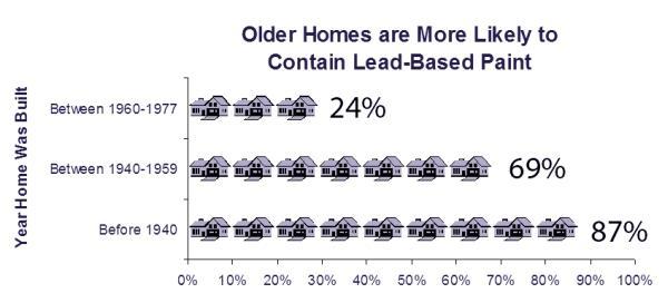 Epa Lead Paint Chart